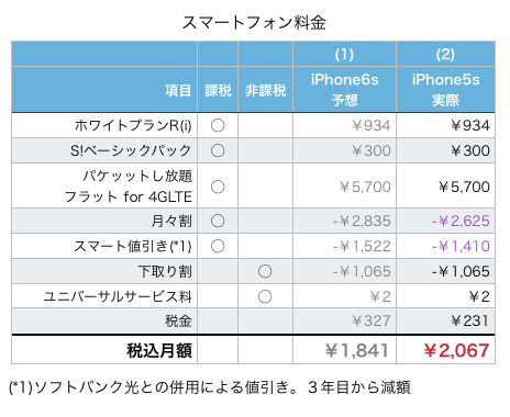 iphone6s_purchase.png
